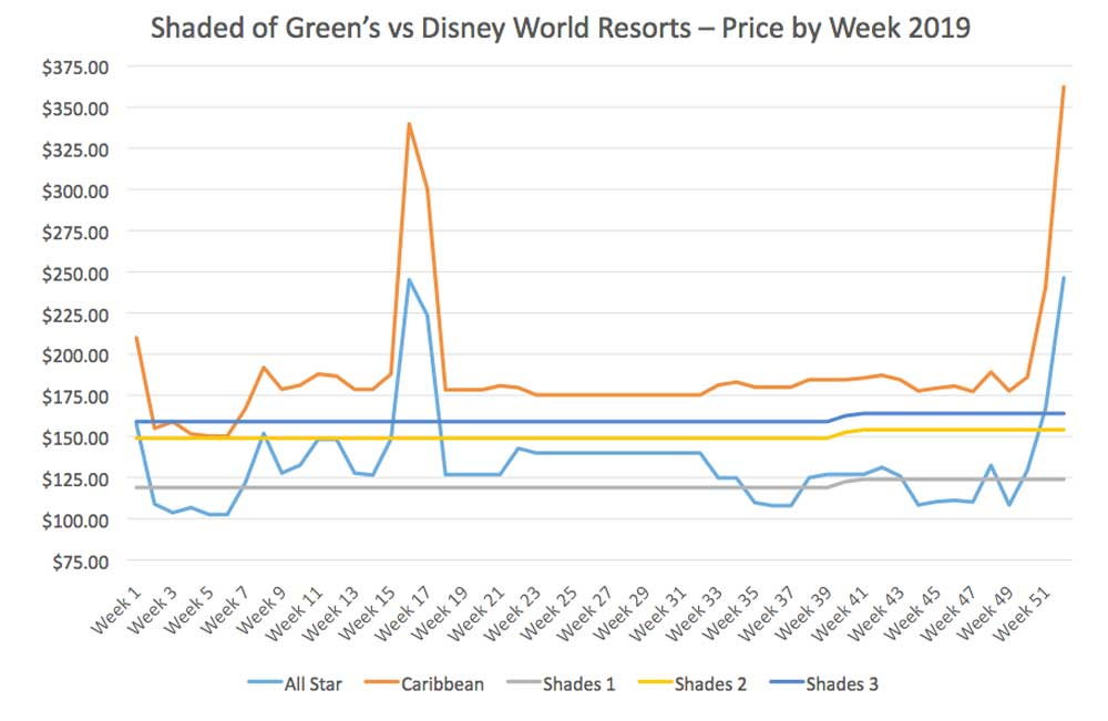 How Disney World Resorts Compare To Shades of Green In Price