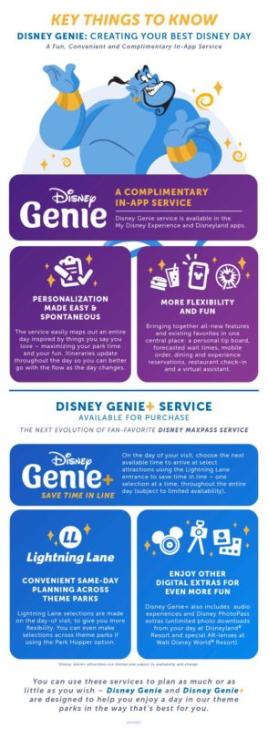 Disney Genie Service Replaces FastPass+ and FastPass, and MaxPass